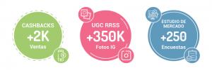 Resultados: Campaña de UGC, cashback y estudio de mercado