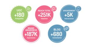 Resultados de Influencer Marketing para Mimosín Intense