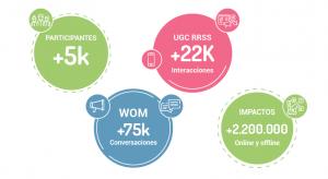 Resultados de campaña WOM para Monólogo