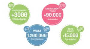 Resultados de la completa campaña de marketing para Feliway: estudio de mercado + WOM + reviews