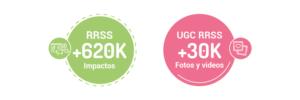 Resultado de campaña Kuvut de nano y micro influencers