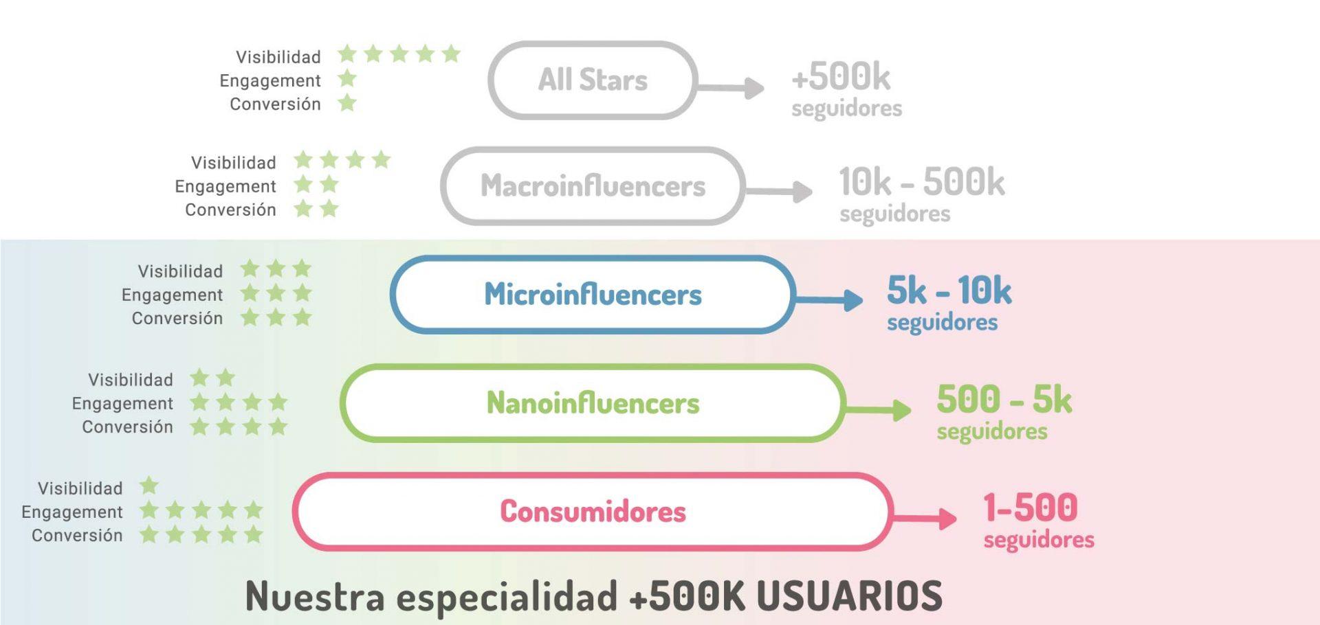 Nano y micro influencers para impactar tu cliente potencial