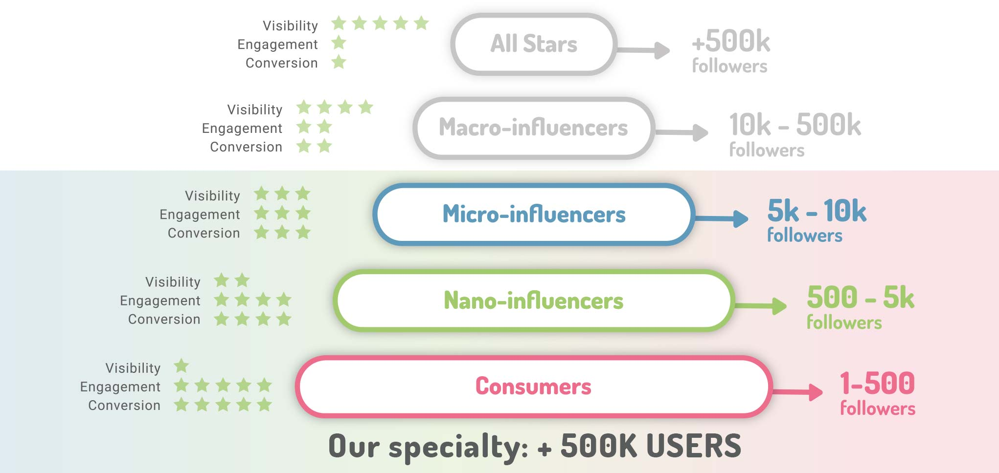 Categorized nano and micro influencers
