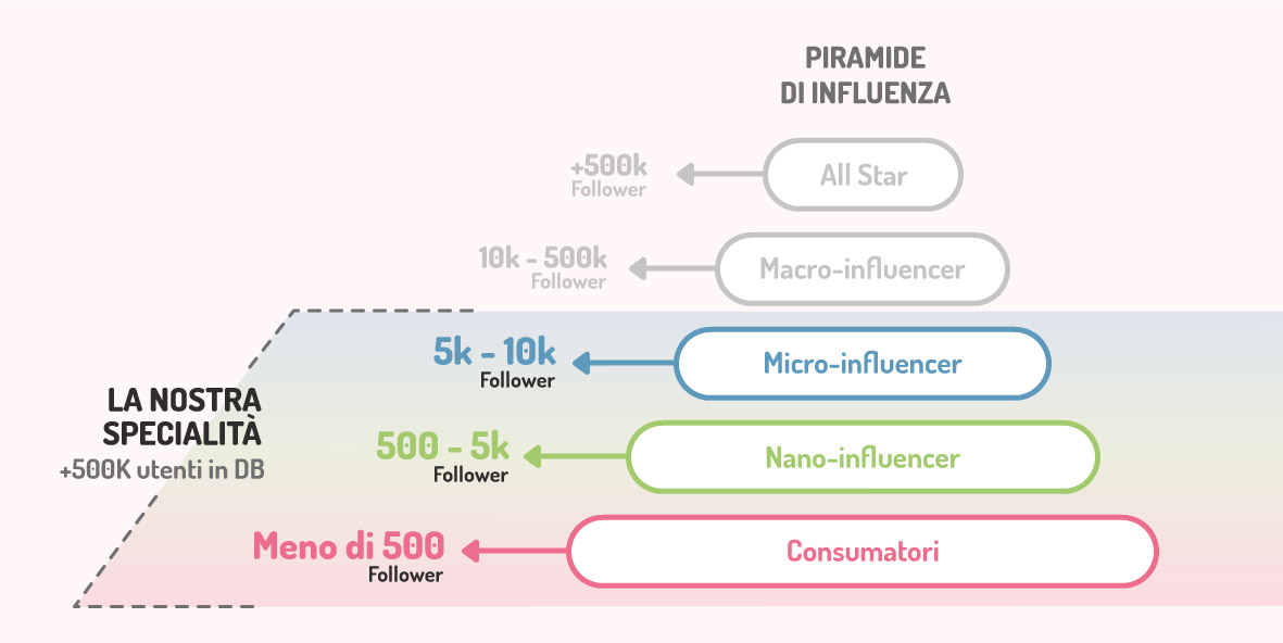 canale specializzato in nano e micro influencer marketing