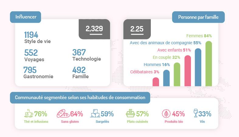 Communauté participative base de données