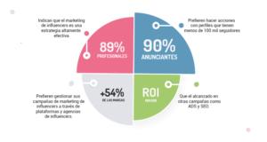 Resultados de estudio realizado sobre el influencer marketing