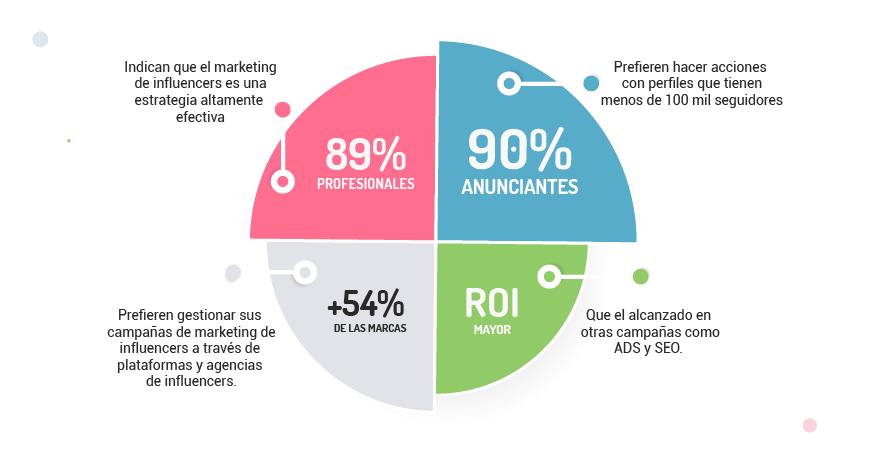 Estadísticas sobre influencer marketing
