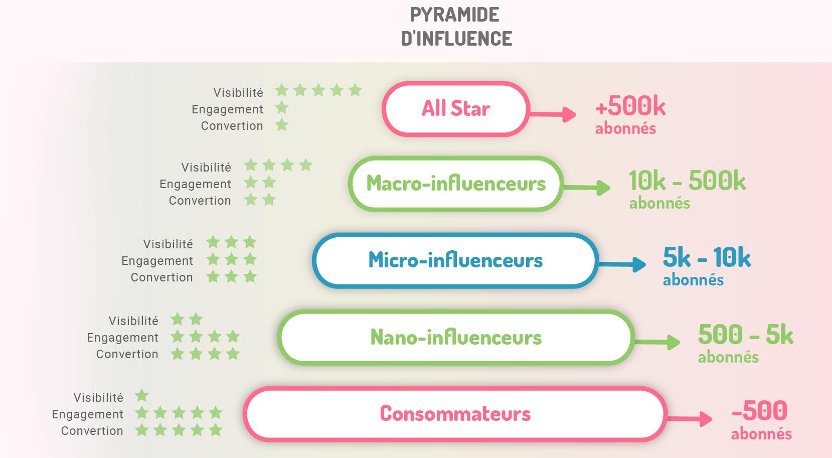 Nano et micro influenceurs