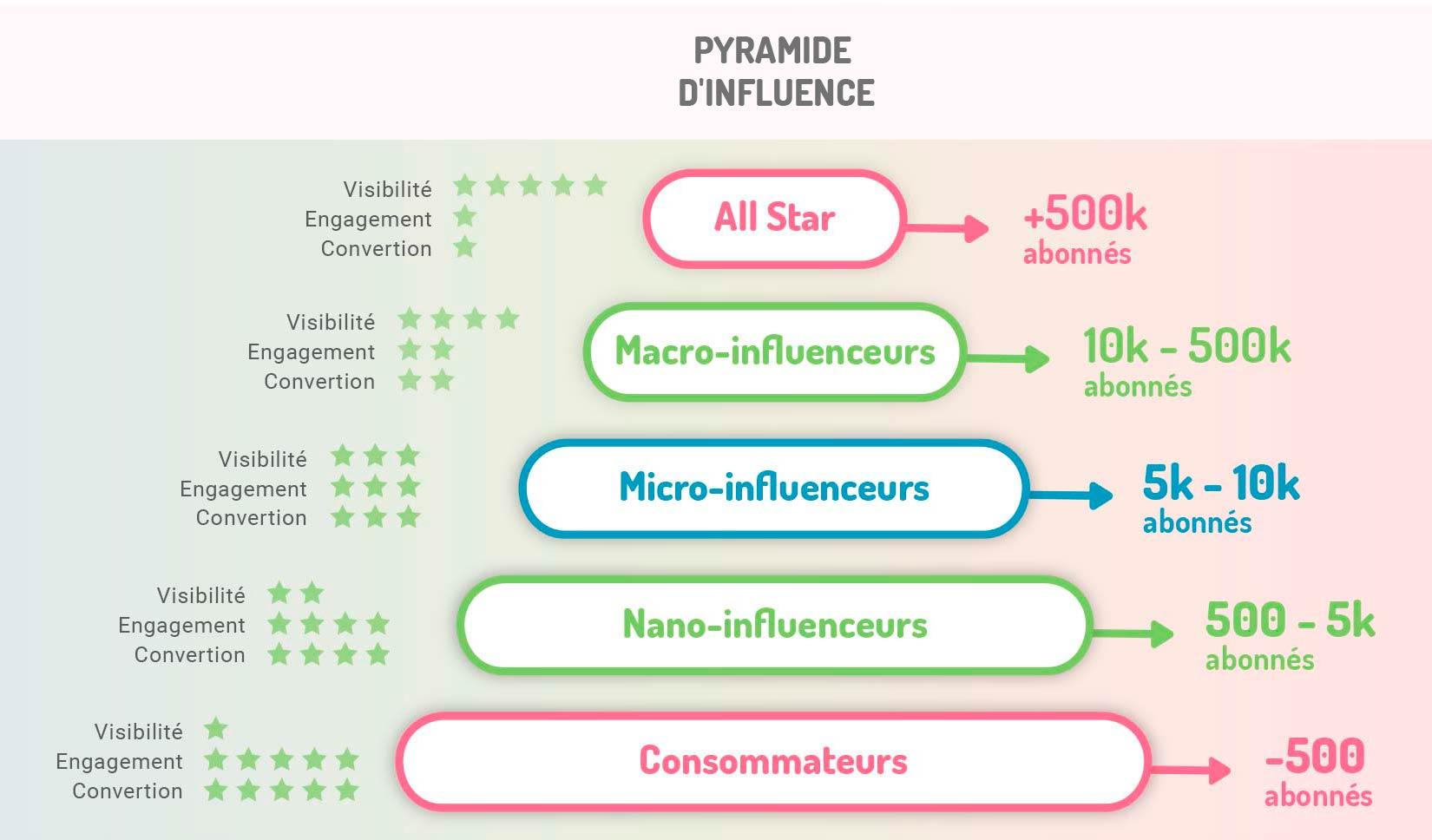Marketing d'Influence de nano-influenceurs