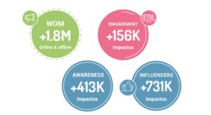 resultados de la campaña de nano y micro influencers