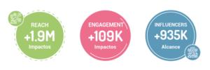 Resultados de campaña de nano y micro influencers